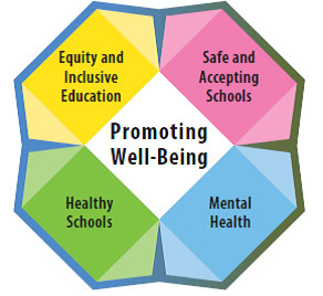 Image result for mental health and wellbeing schools