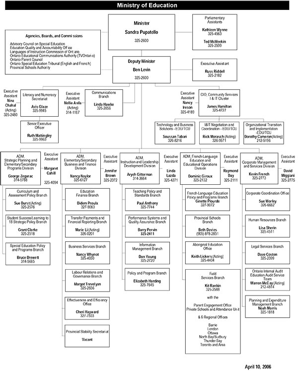Organization Chart as of April 10, 2006