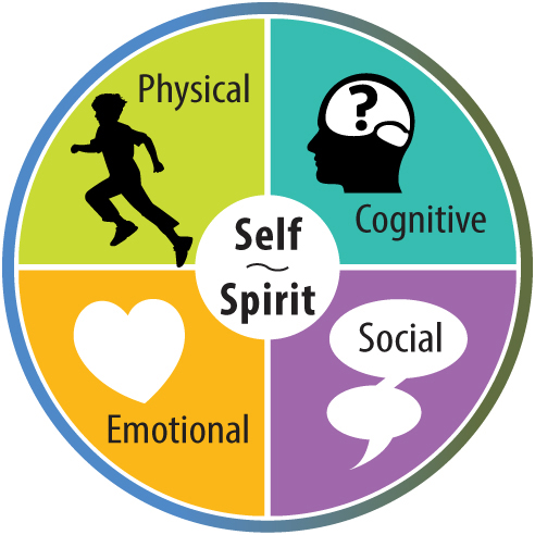 explain the psychological basis for well being include Using the dualistic model of passion (dmp), the purpose of the present paper is to show the role of passion for activities in sustainable psychological well-being.